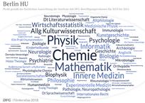 DFG-Förderprofil Humboldt-Universität zu Berlin