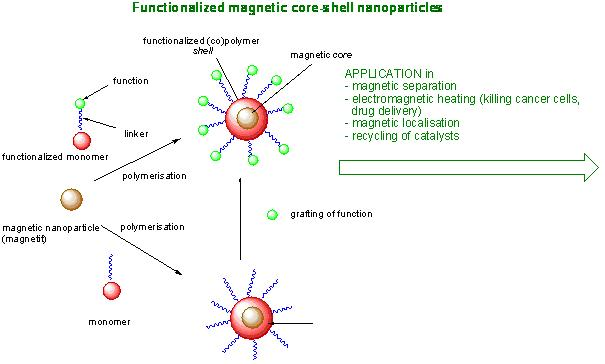 Synthesis of magnetite nanoparticles